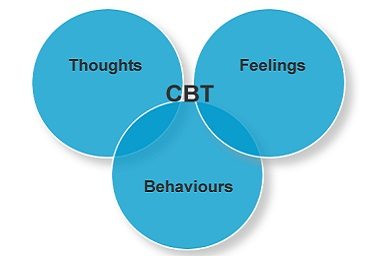 Cogitive Behavioural Therapy